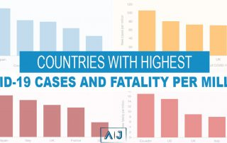 Countries with highest COVID-19 cases and fatality per million