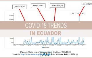 COVID-19 trends in Ecuador