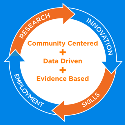 FHTS Approach - Community Centered, Data Driven and Evidence Based - Research, Innovation, Skills and Employment - FHTS, ashishjoshi.me