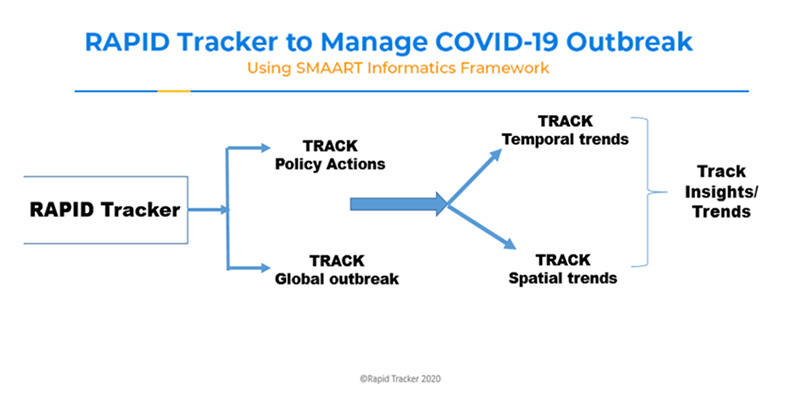 rapid-tracker-platform-to-manage-covid-19-outbreak-fig1